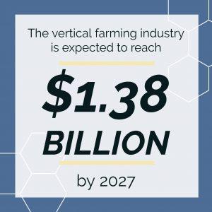 Indoor Farming Industry Growth